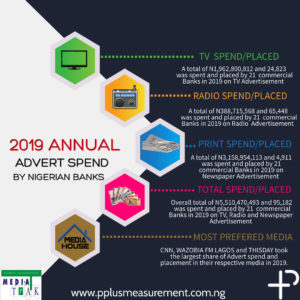 2019 ANNUAL ADVERT SPEND BY NIGERIAN BANKS