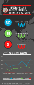 INFOGRAPHICS ON COVID-19 IN NIGERIA FOR WEEK 3, MAY 2020